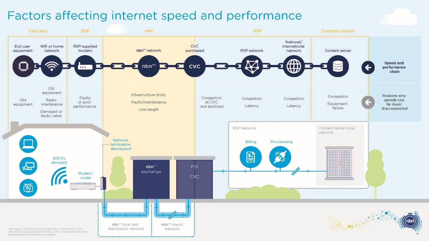 Factors-affecting-internet-speed